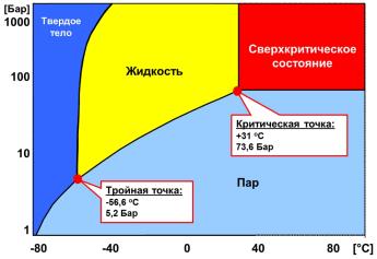 Фазовая диаграмма CO